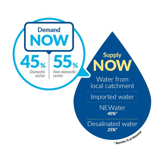 Źródła wody pitnej W singapurze